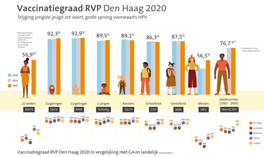 Den Haag – Haagse aanpak werkt: stijging aantal vaccinaties zet door